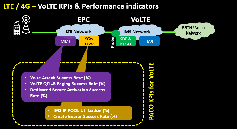 LTE 4G – VoLTE KPIs & Performance indicators