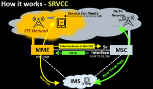 How it works - SRVCC
