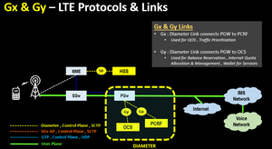 Gx & Gy – LTE Protocols & Links