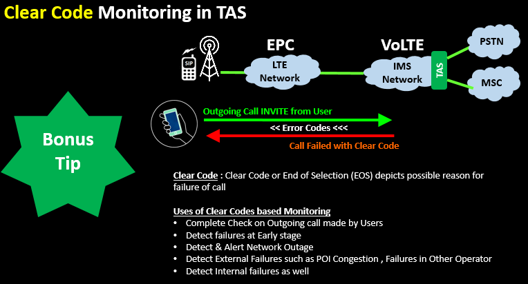 Clear Code Monitoring in TAS