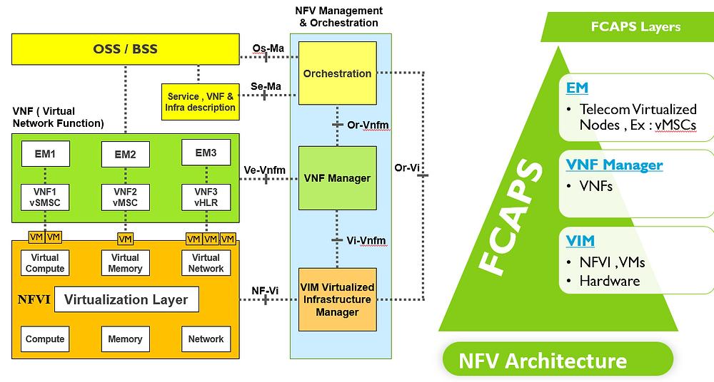 NFV08 FCAPS Layers