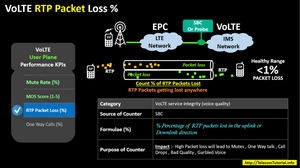VoLTE RTP Packet Loss %