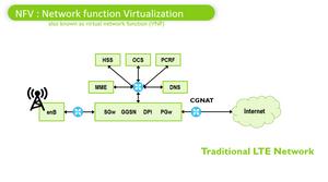 NFV01 NFV Network function Virtualization