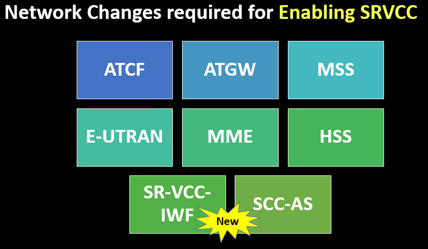 Network Changes required for Enabling SRVCC