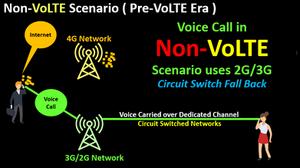 Pre-Volte-Era - Voice Call