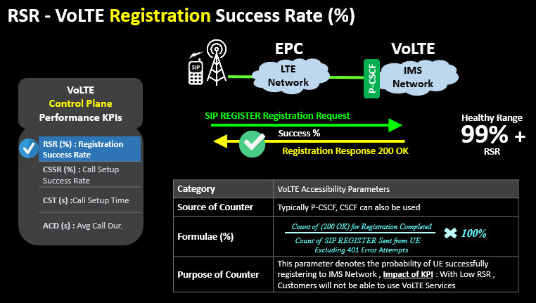RSR - VoLTE Registration Success Rate (%)