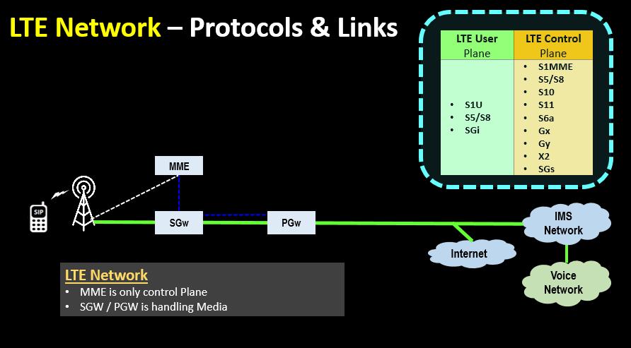 LTE Network – Protocols & Links
