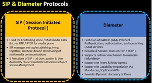 SIP & Diameter Protocols