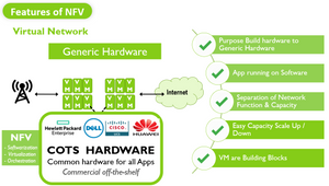 NFV03 Features of NFV