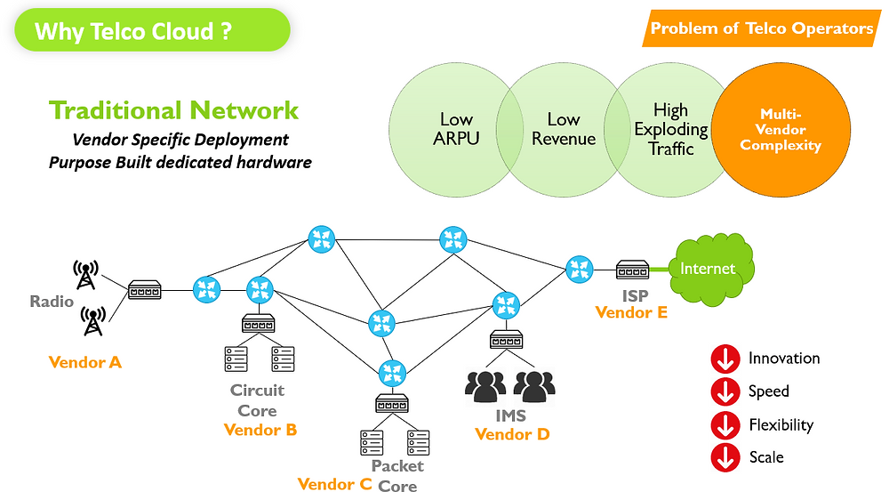 Why Telco Cloud 2
