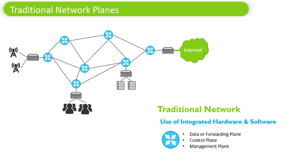 SDN03 Traditional Network Planes