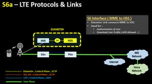 S6a – LTE Protocols & Links