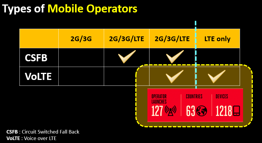 Types of Mobile Operators