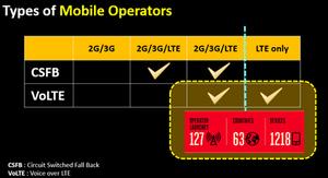 Types of Mobile Operators