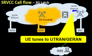SRVCC Call flow – 3G Latch