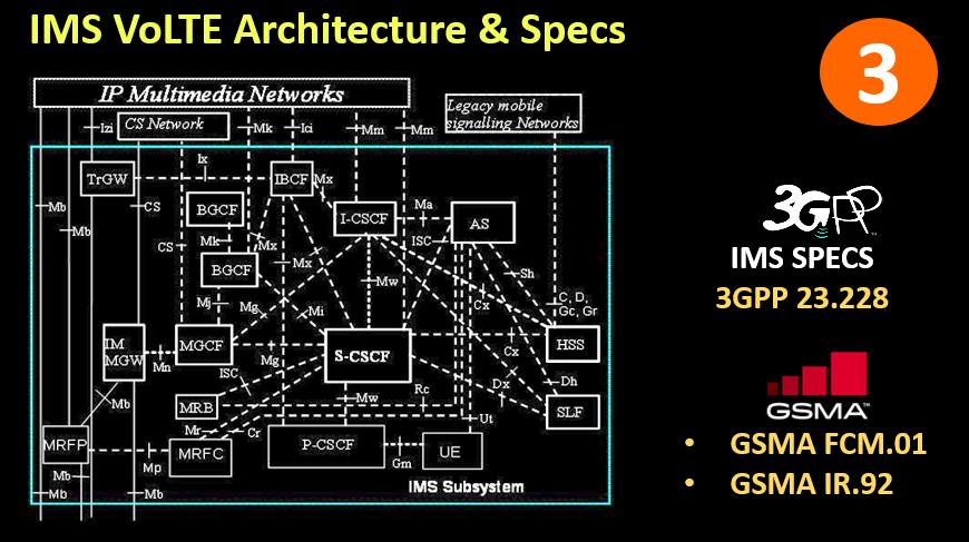 IMS VoLTE Architecture & Specs.png