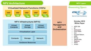 NFV04 NFV Architecture
