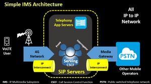 Simple IMS Architecture