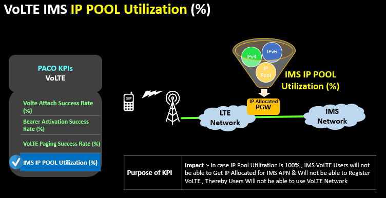 VoLTE IMS IP POOL Utilization (%)