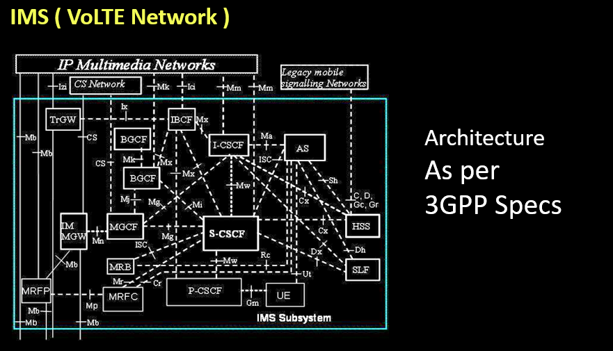 IMS ( VoLTE Network )