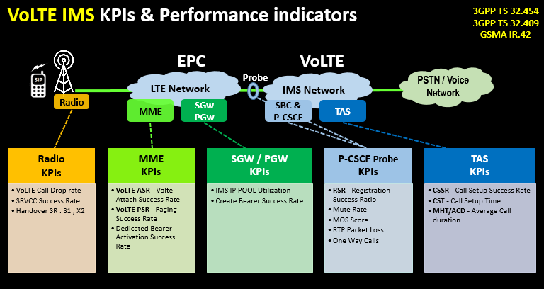 VoLTE IMS KPIs & Performance indicators