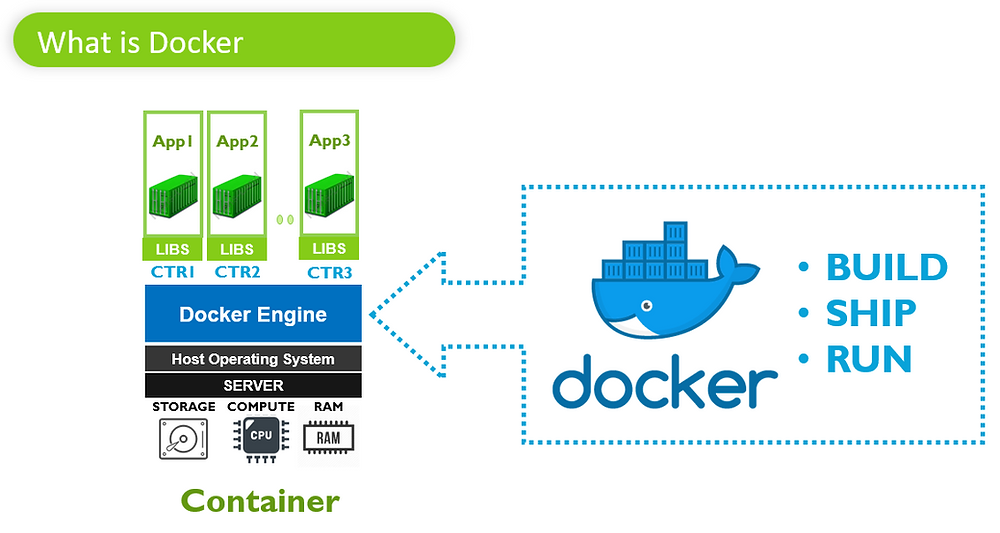 What is Docker