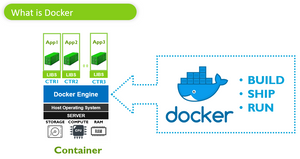 What is Docker