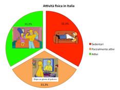 Attività fisica in Italia... quanto siamo pigri!
