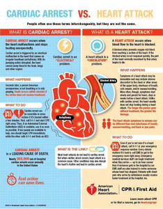 Attacco cardiaco o Arresto cardiaco?!