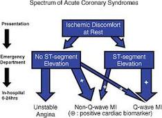 Clopidogrel efficace nei pazienti con sindrome coronarica acuta trattati conservativamente