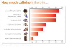 Caffeina e Cuore