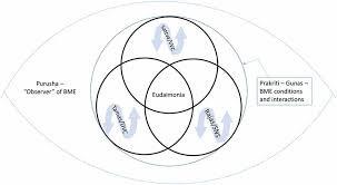 The Guru/ Discipleship Relationship