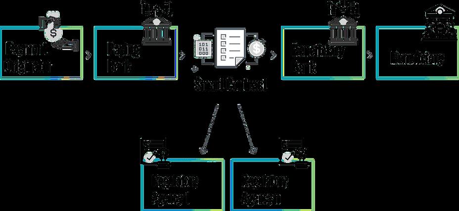 blockchain payment process