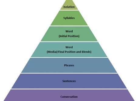 Speech Hierarchy: How SLPs Help You Articulate Sounds