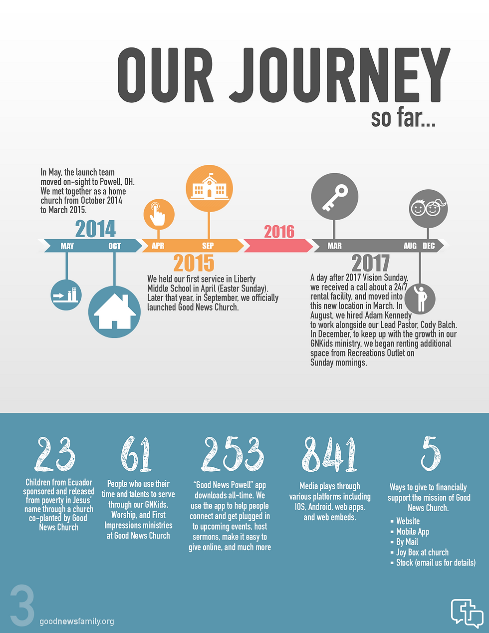 2017 annual report, good news church, powell, ohio, our journey, mobile app, vision sunday