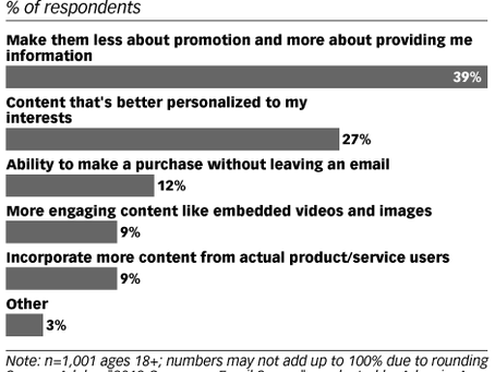 Email Isn't Social Media, Despite competing communication methods, usage is up!