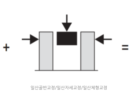 일산 체형교정 / 일산자세교정- 산후관리(재활운동의 중요성
