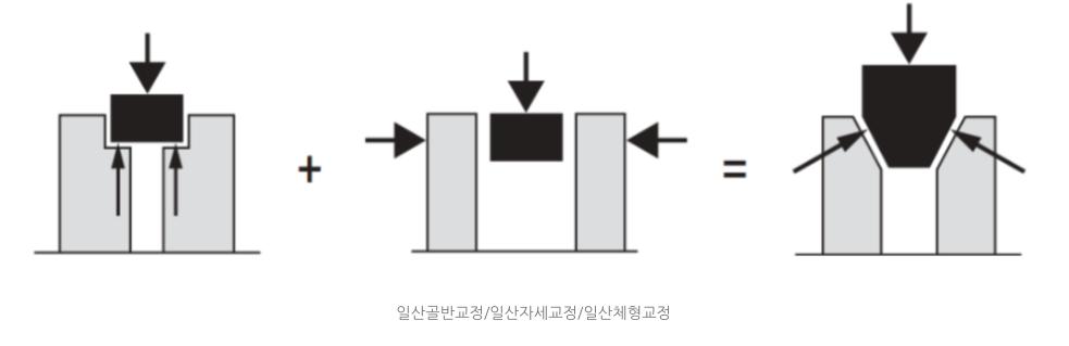 일산자세교정/일산산후관리