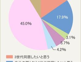 子ども夫婦の36.5%が、3世代同居を希望!