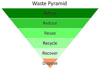 waste-pyramid.jpg