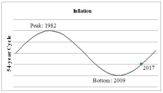 The Inflation Cycle graphic