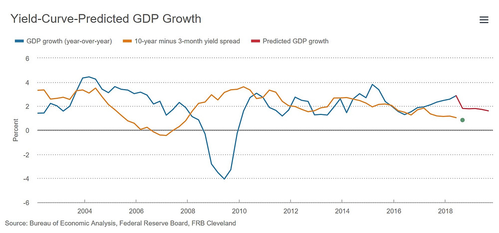 GDP growth, Yield-Curve, Fed