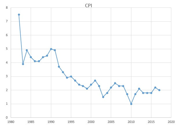 Inflation or CPI from 1982 to 2017