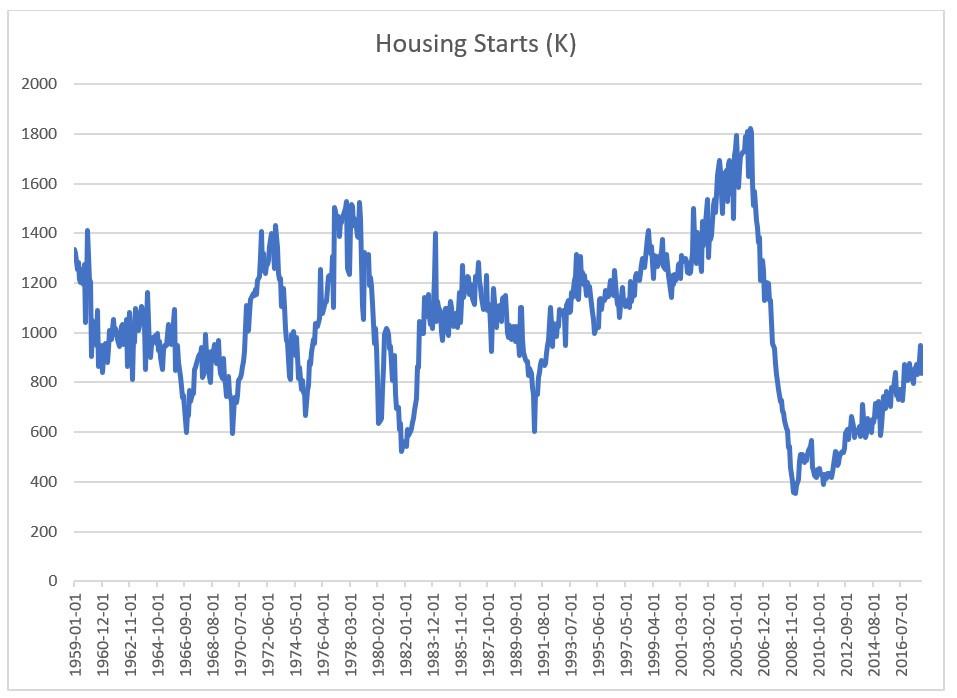 Housing starts 1963-2017