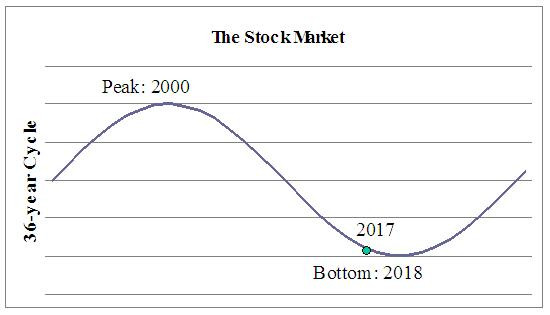 The Stock Market Cycle graphic