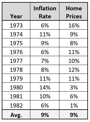 1970s inflation and home prices