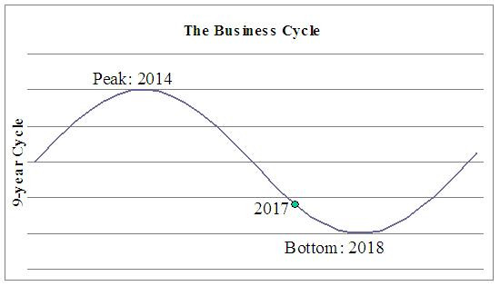 The Business Cycle graphic