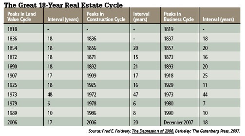 The 18-Year Real Estate Cycle length