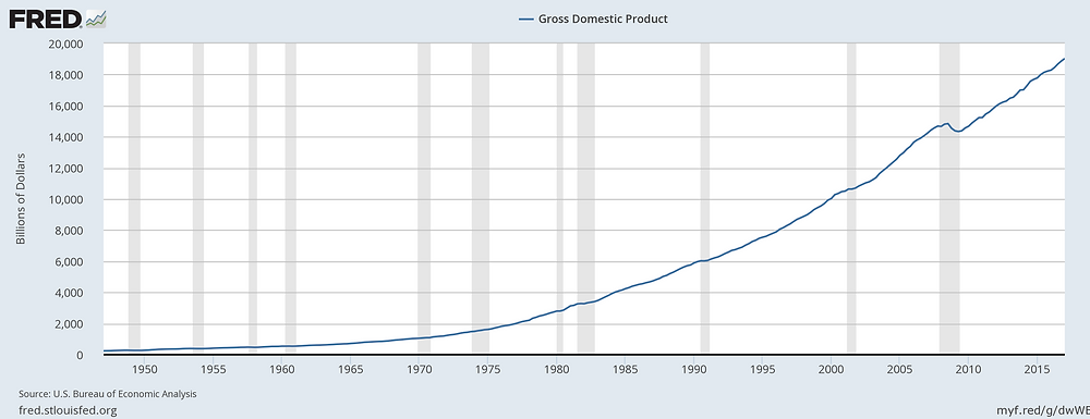 US GDP and recessions