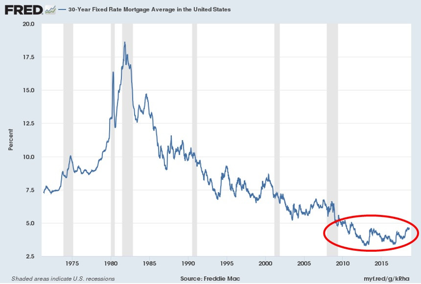 30-year fixed rate, interest rates, mortgage rate
